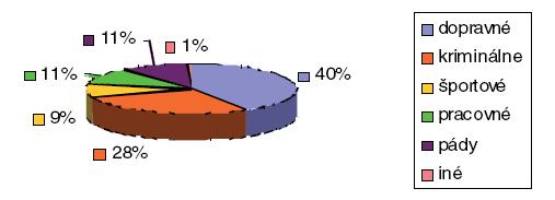 Percentuálne rozdelenie zlomenín podľa príčiny vzniku úrazu.