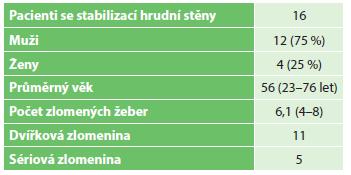 Charakteristika souboru Tab. 1: Group specifications