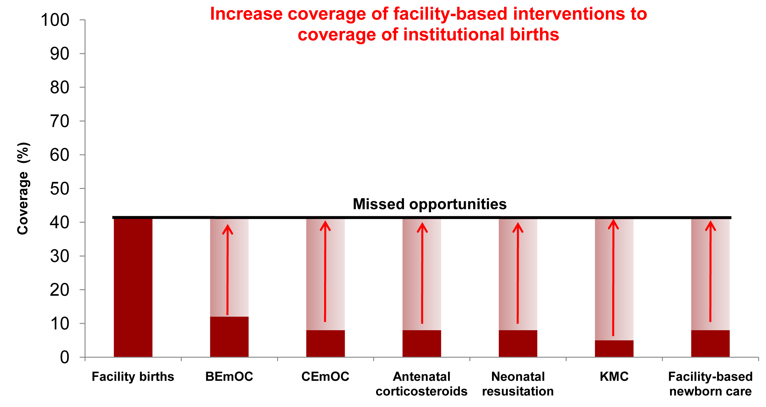 Achievable coverage increases by addressing the quality gap for facility births in Uganda.