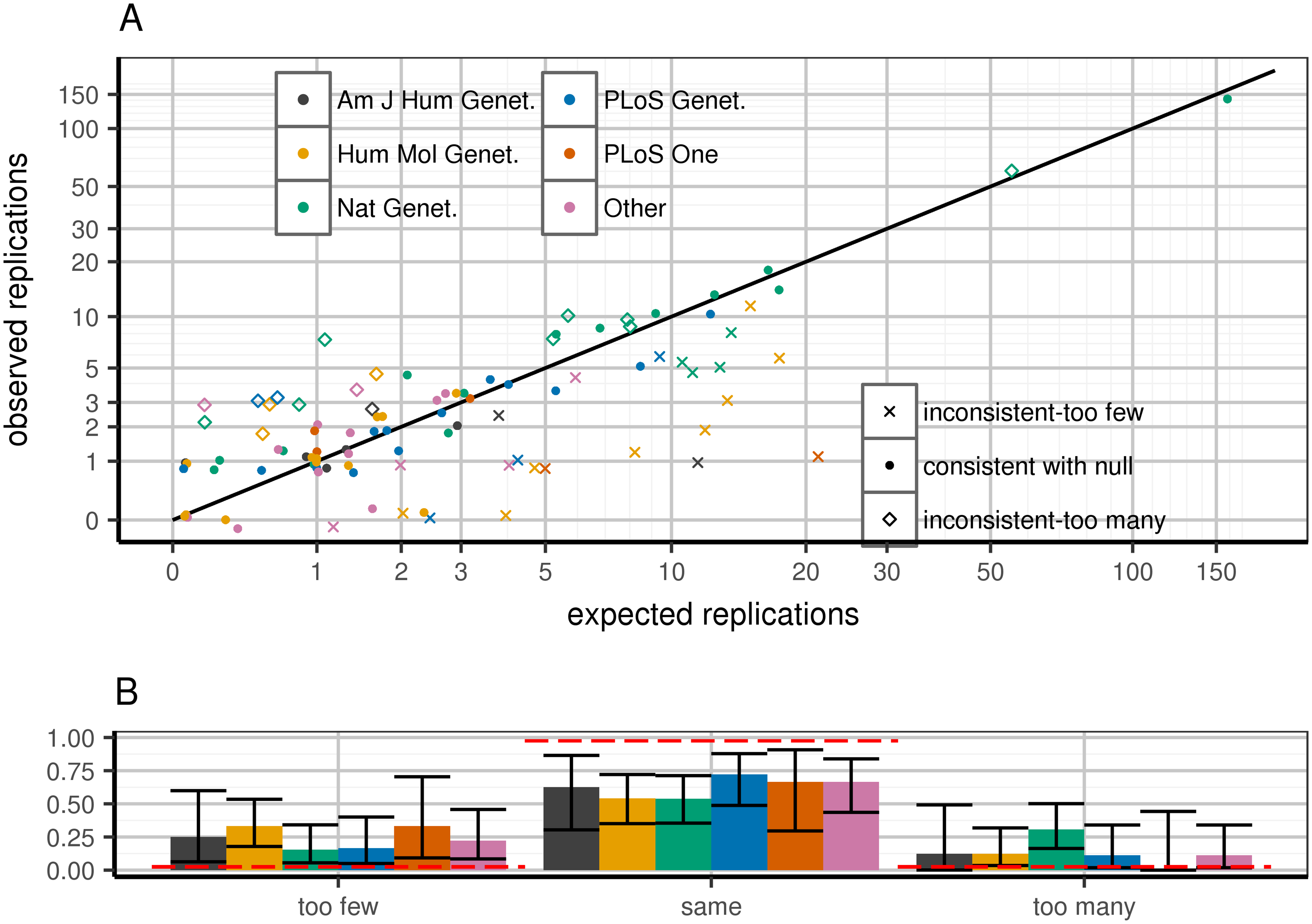 Expected and observed replication rate per publication, stratified by journal.