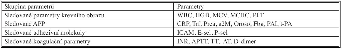 Sledované laboratorní parametry po skupinách Tab. 6. Monitored laboratory parameters according to groups