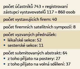 Statistika 13. vzdělávacích a diskusních gastroenterologických dnů v Karlových Varech. Tab. 1. Statistics of the 13th educational and discussion gastroenterological days in Karlovy Vary.