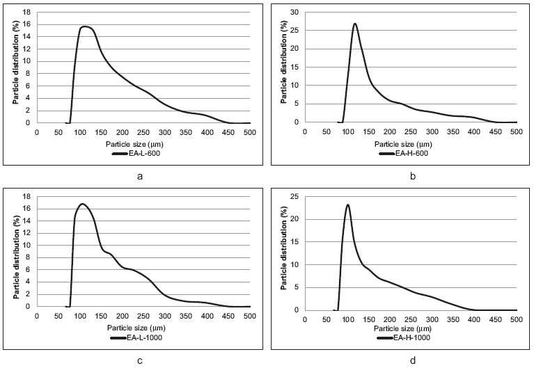 Fig. 1. Particle size distribution of PLGA microparticles; DM samples: a – DM-L-600, b – DM-H-600, c – DM-L-1000, d – DM-H-1000