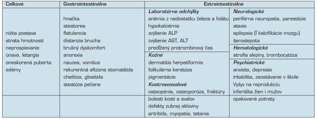 Klinické manifestácie celiakie (podľa 33)