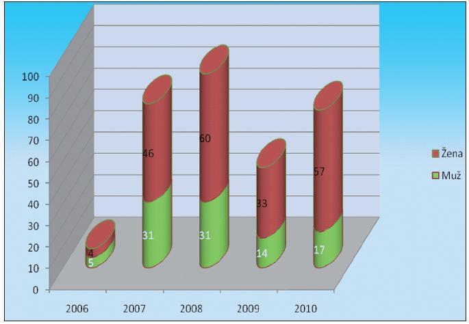 Konzultace – celkový počet pacientů v letech 2006–2010 (do 30.9.) dle pohlaví