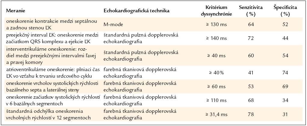 Výsledky štúdie PROSPECT: porovnanie výťažnosti echokardiografických metodík posudzujúcich mechanickú dyssynchróniu na predikovanie responderov na CRT. Upravené podľa [26].