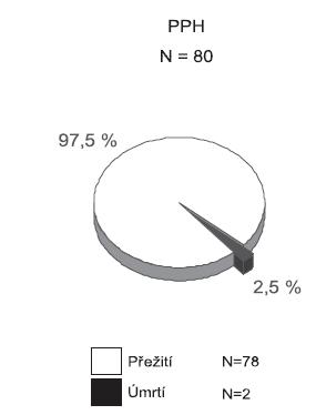 Mortalita pacientů vzhledem k důvodu podání rFVIIa