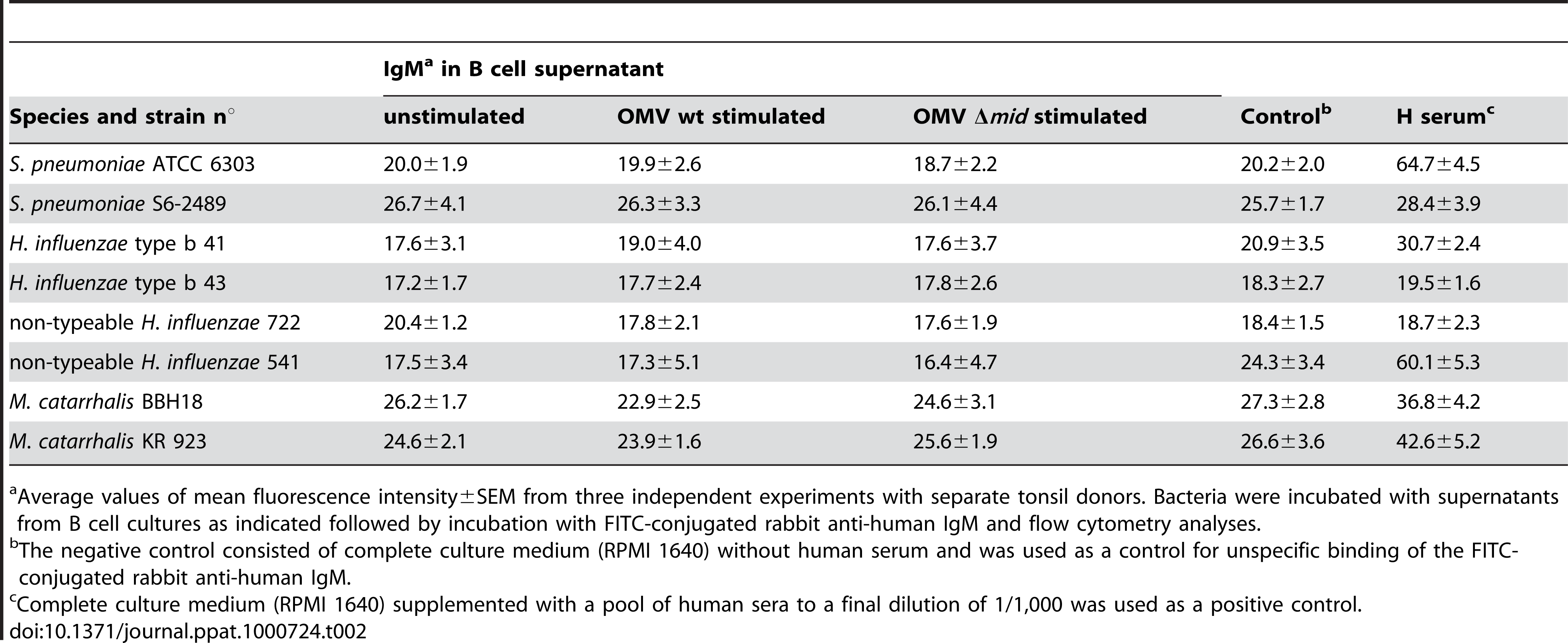 Analysis of the specificity of IgM in supernatants from human B cells stimulated with OMV.
