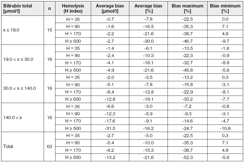 Effect of different hemolysis degrees on the concentration of total bilirubin