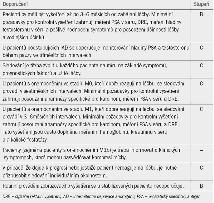 Guidelines pro sledování pacienta, který podstoupil hormonální léčbu.