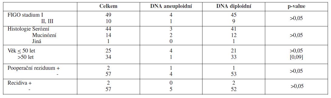 DNA ploidita a klinicko-patologické charakteristiky