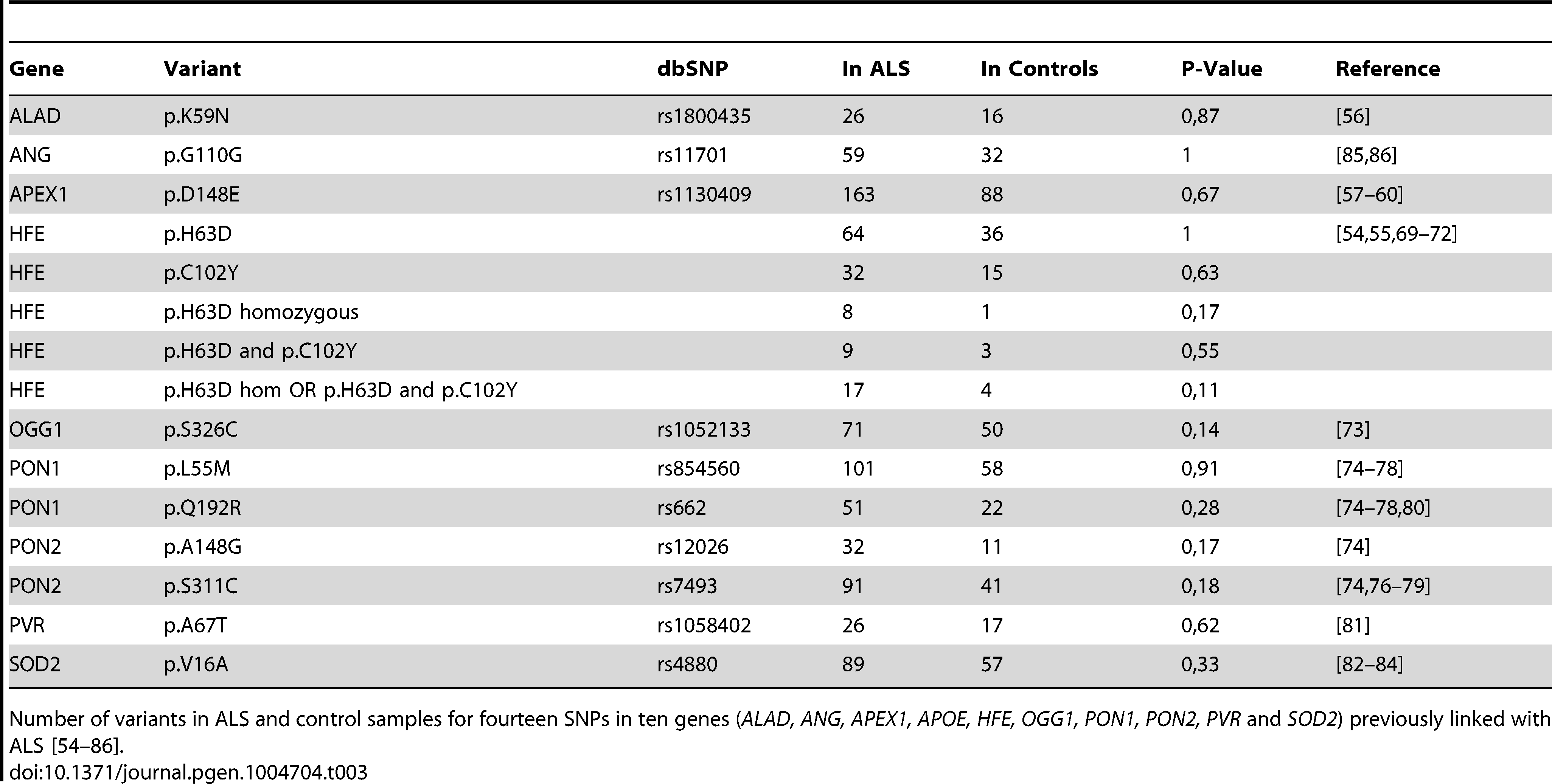 SNPs previously associated with ALS.