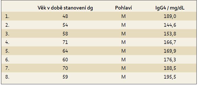 Pankreatický adenokarcinom a zvyšená hodnota IgG4. Tab. 1. Pancreatic adenocarcinoma and increased IgG4.