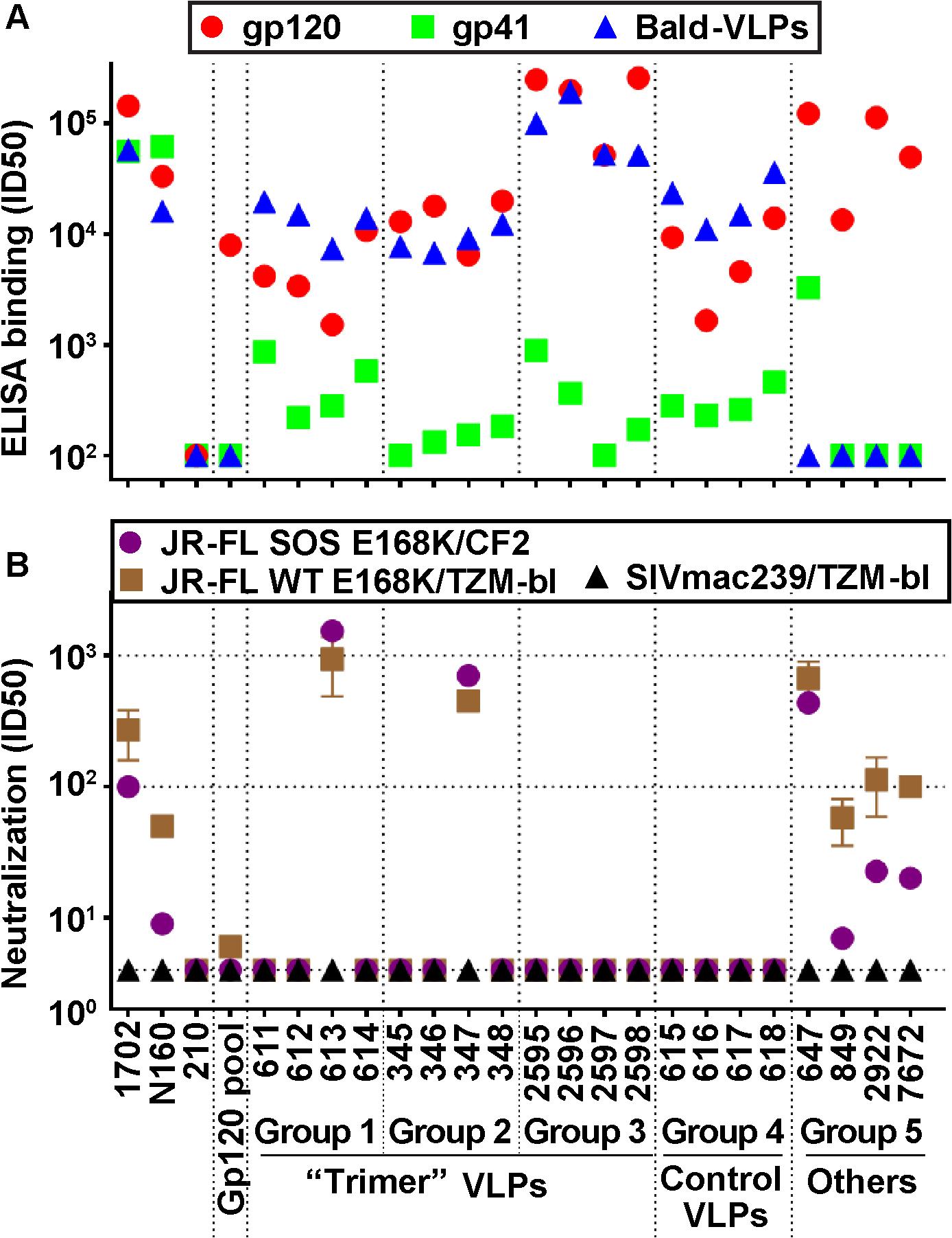 Serum binding and neutralization profiles.