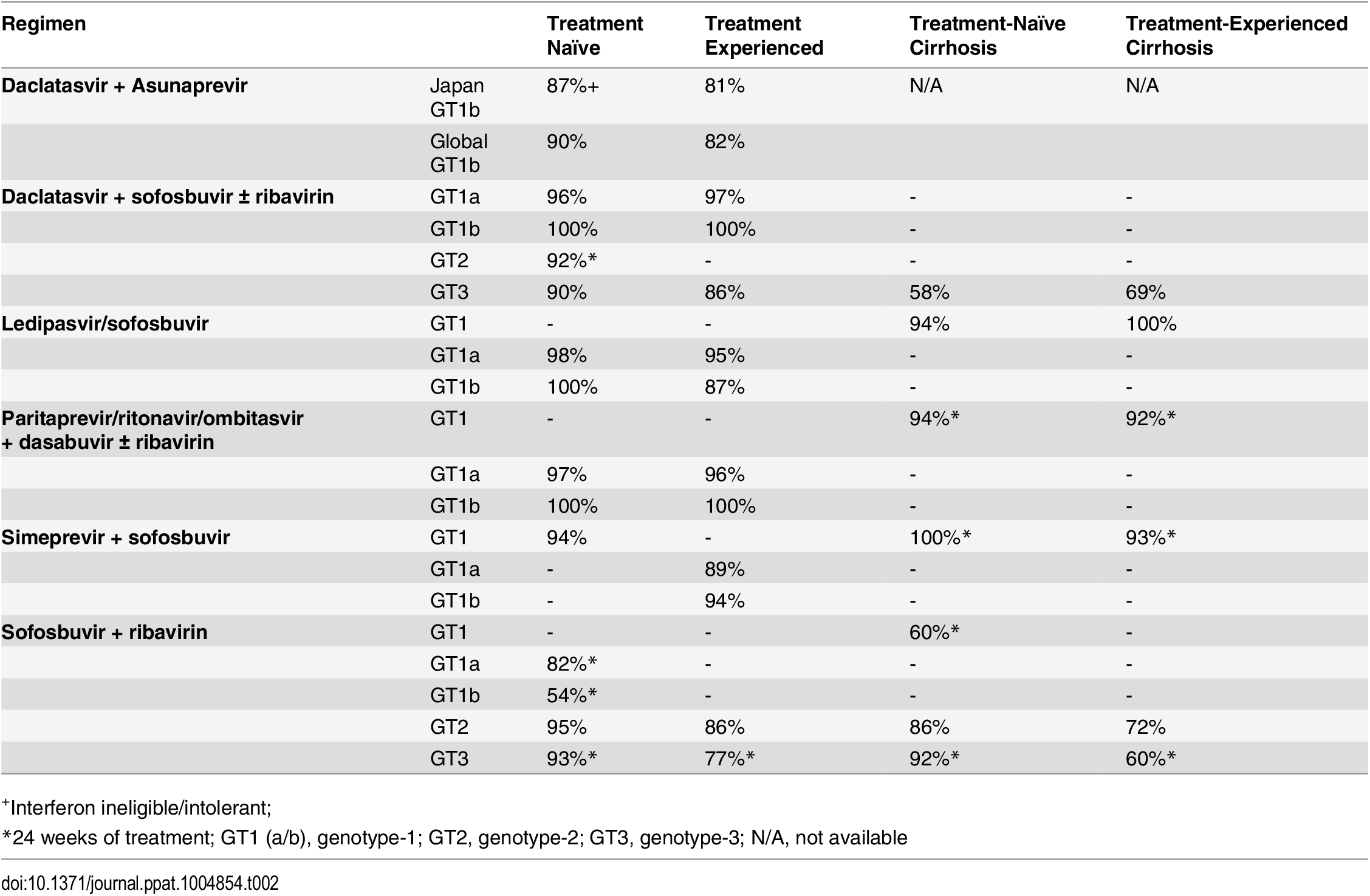Sustained virologic response for all-oral direct acting antiviral regimens.