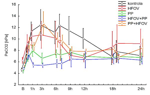 Průběh PaCO<sub>2</sub> (kPa) v jednotlivých skupinách HFOV – vysokofrekvenční oscilační ventilace (High Frequency Oscillatory Ventilation; PP – pronační poloha (prone position)