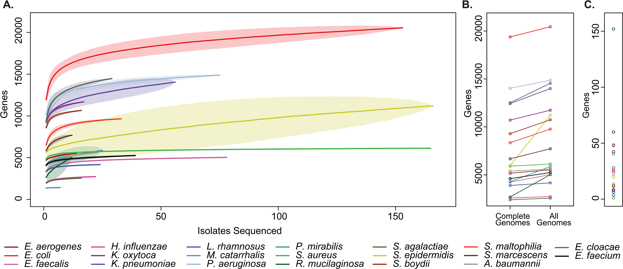 Pan-genome curves of the most abundant organisms recovered from clinical sampling.
