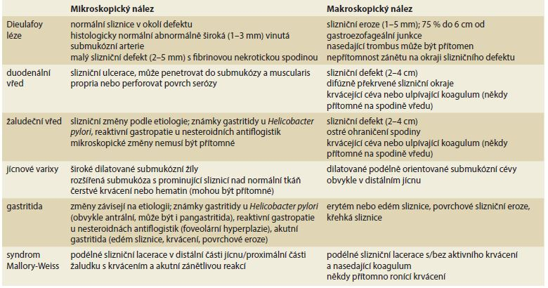 Diferenciální diagnostika krvácení z horní části gastrointestinálního traktu podle Clements et al [3].