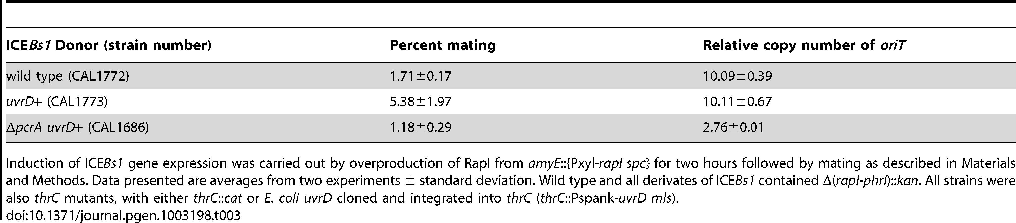 UvrD permits ICE<i>Bs1</i> replication in a <i>pcrA</i>-defective strain.