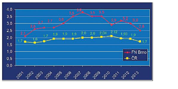 Počet všech dvojčetných gravidit na GPK MU a FN Brno v letech 2001–2013