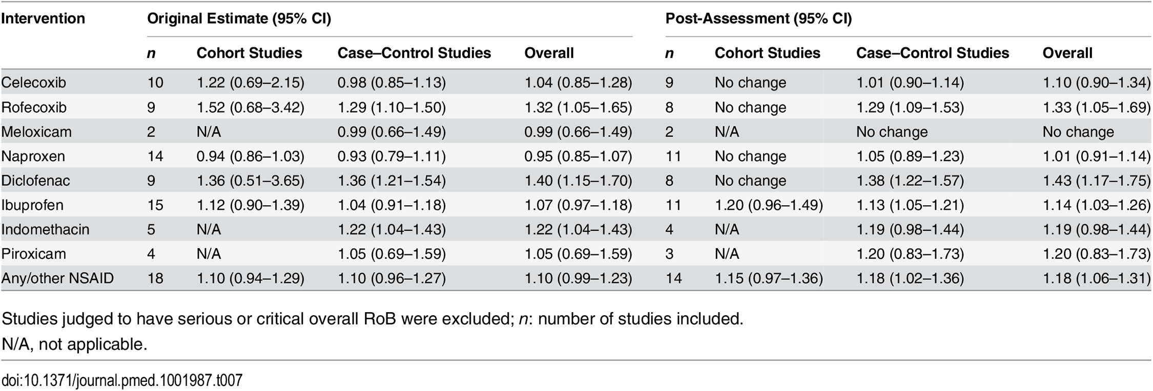 Risk estimates from meta-analyses: comparison of original estimates with post-assessment estimates for the systematic review by McGettigan and Henry [<em class=&quot;ref&quot;>18</em>].
