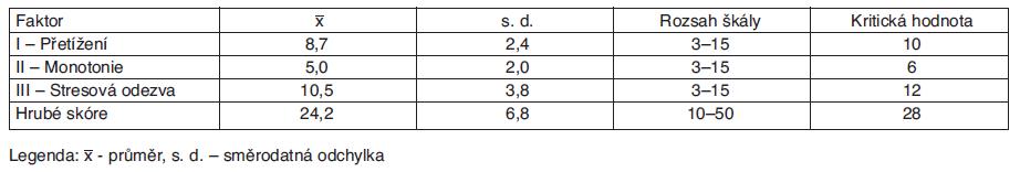 Faktory Meisterova dotazníku pro celý soubor sester (n = 168)