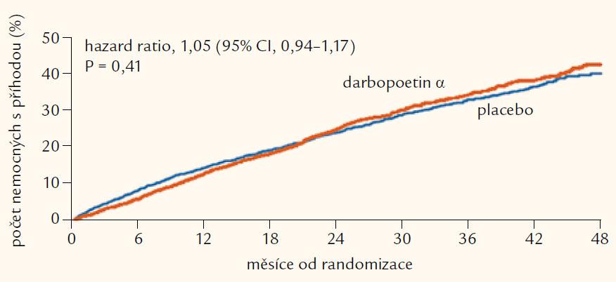 Klinická studie TREAT: výskyt primárního kombinovaného kardiovaskulárního endpointu (součet úmrtí + IM + CMP + hospitalizace pro srdeční selhání). Upraveno podle [19].