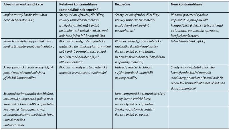 Tab. 1. Podmínky pro vyšetřeníMR