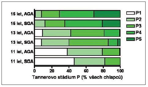 Tannerovo stadium vývoje pubického ochlupení (P) u chlapců narozených AGA a SGA ve věku 11, 13 a 15 let podle hodnocení praktickým lékařem pro děti a dorost.