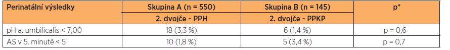 Porovnání perinatální výsledků druhého dvojčete ve skupině A a B