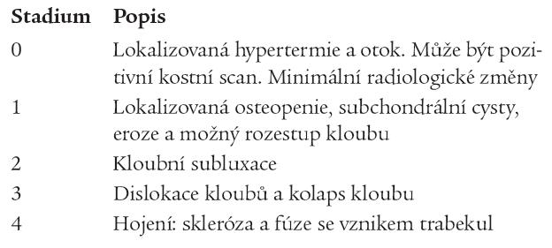 Klasifikace diabetické osteoartropatie podle Selly a Barreta (12).