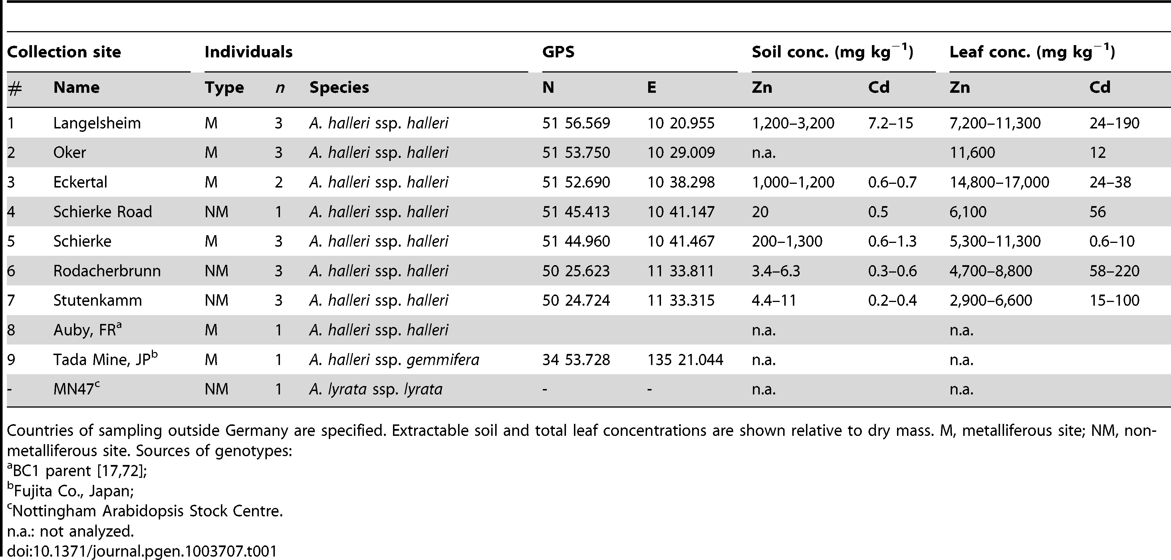 Origin of <i>Arabidopsis halleri</i> individuals and other plants used in this study.