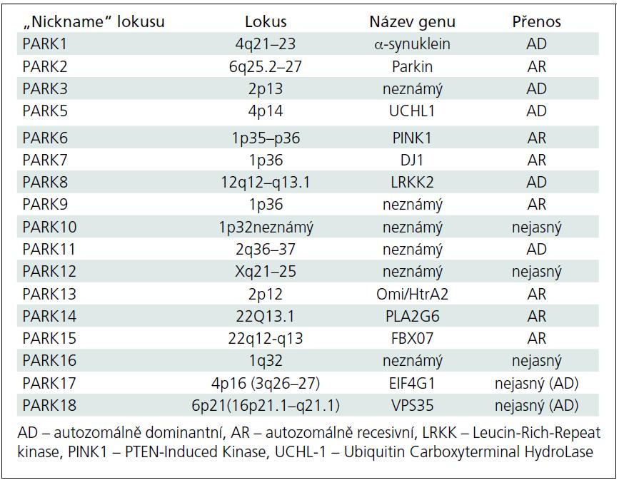 Lokusy a geny mendeliánských forem Parkinsonovy nemoci.