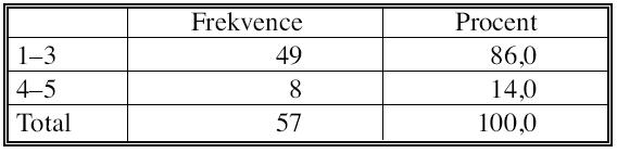 Vyhodnocení regresivních změn ve dvoustupňové škále Tab. 10. Assessment of the regressive changes on a twodegree scale