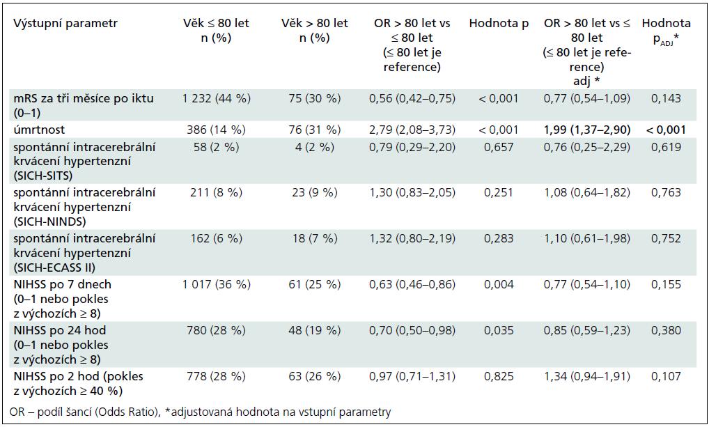 Srovnání výsledného stavu u pacientů ≤ 80 let a > 80 ukazuje, že jediný významný rozdíl byl v úmrtnosti.