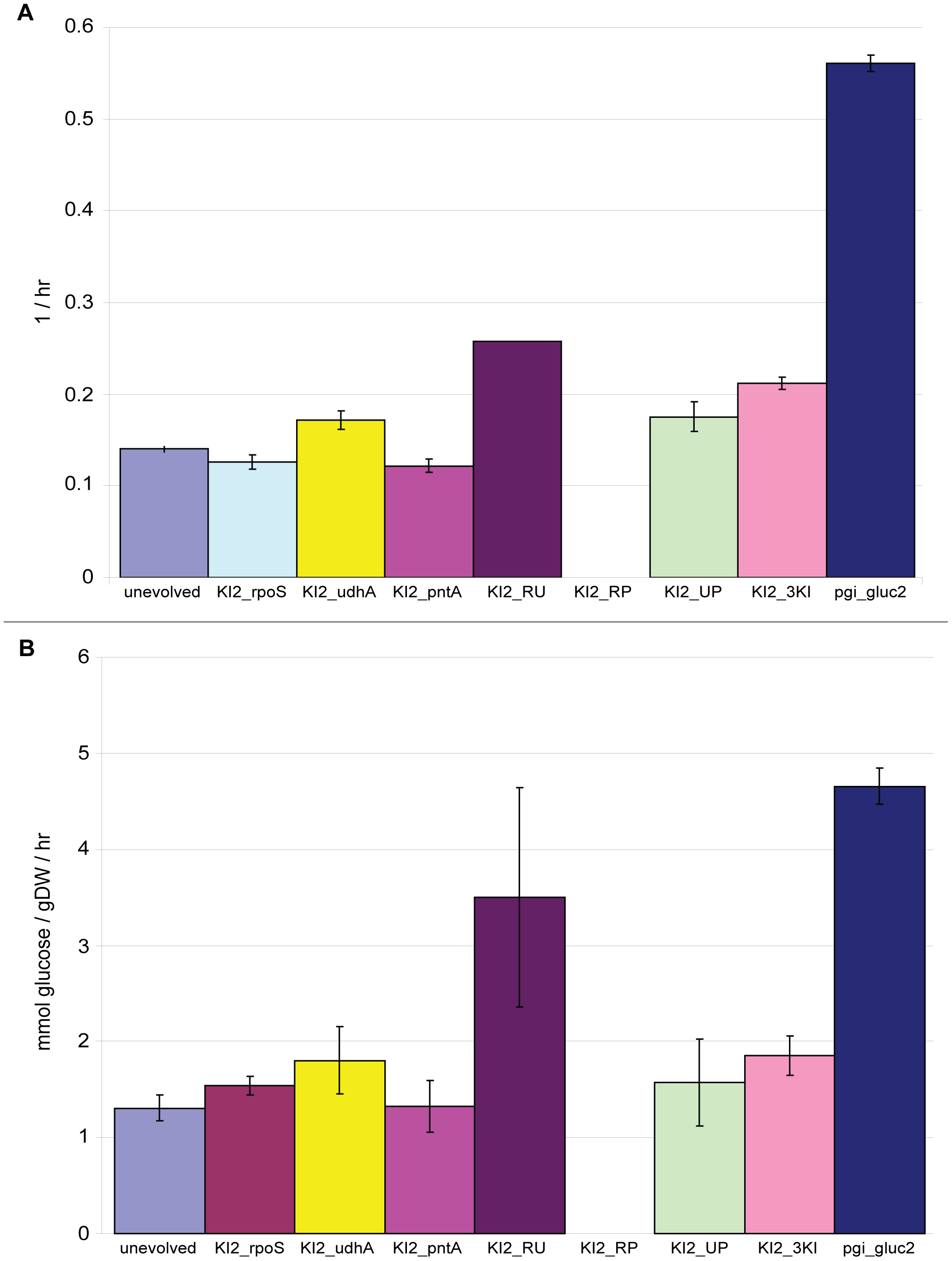 Growth rates and glucose uptake rates for pgi_gluc2 single, double, and triple knock-in strains.