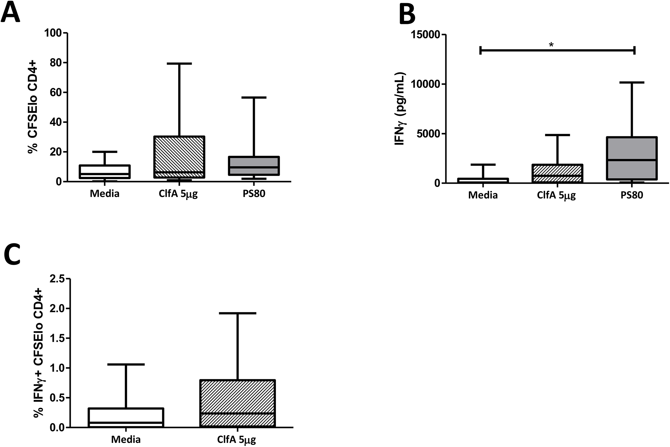 Human CD4<sup>+</sup> T cells show ClfA-specific type 1 immune responses.