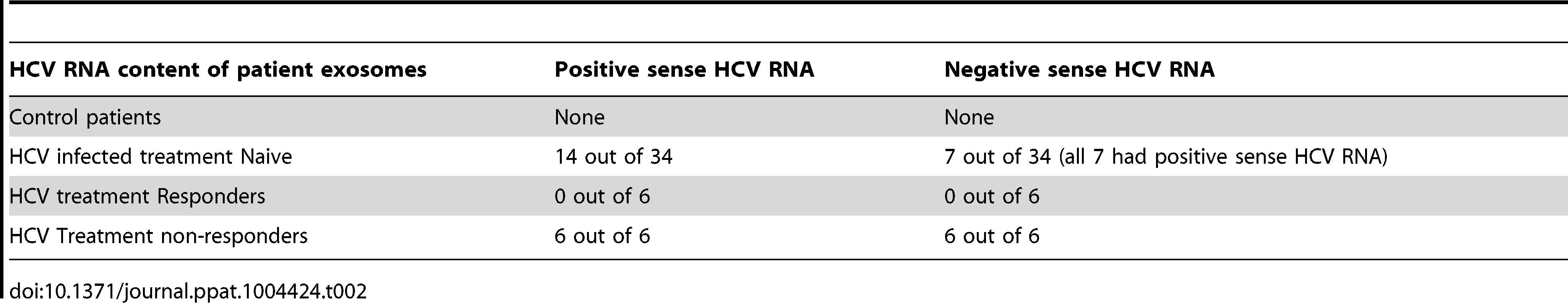 HCV RNA content of patient exosomes.