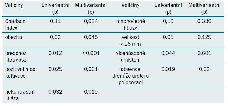 Tabulka k predikci komplikací po PNL v supinační poloze.