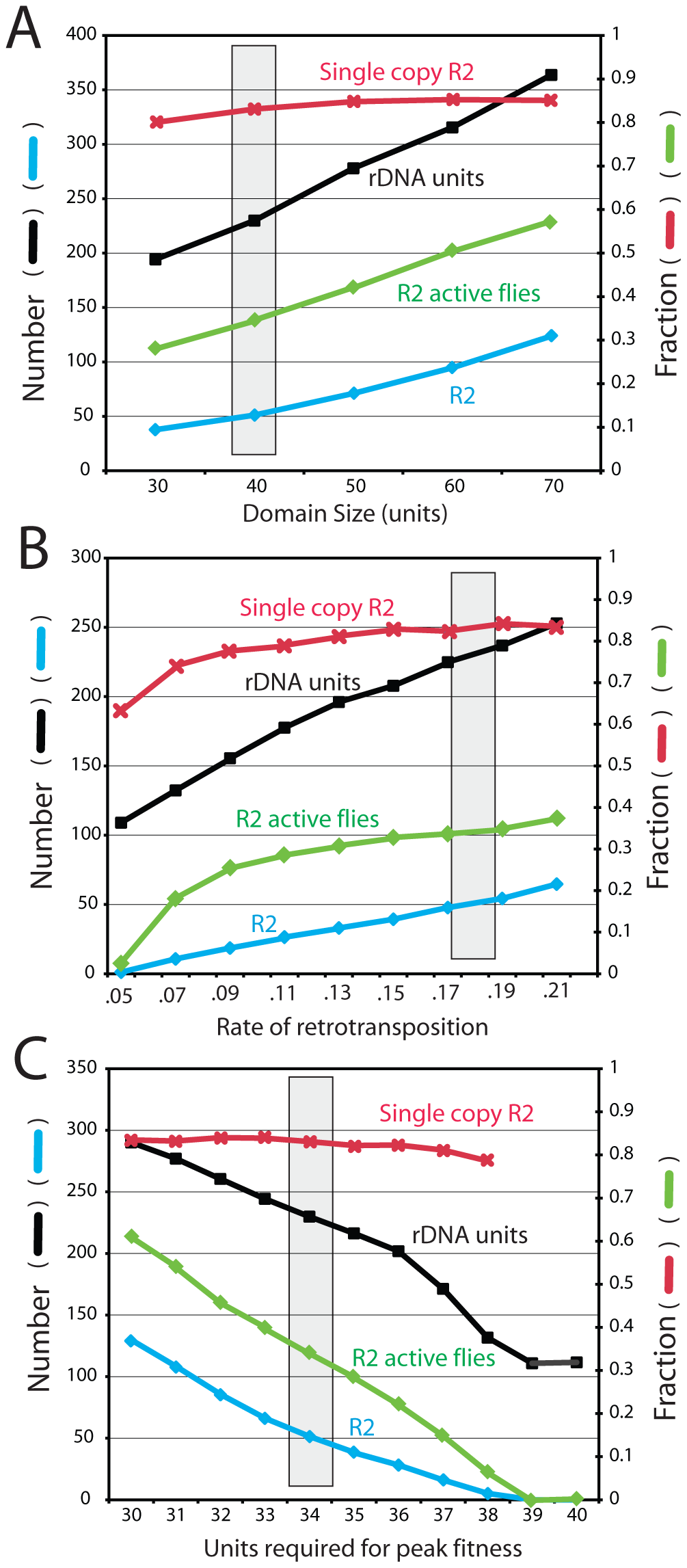 Effects of varying the transcription domain size, retrotransposition rate, and selection against inserted units.