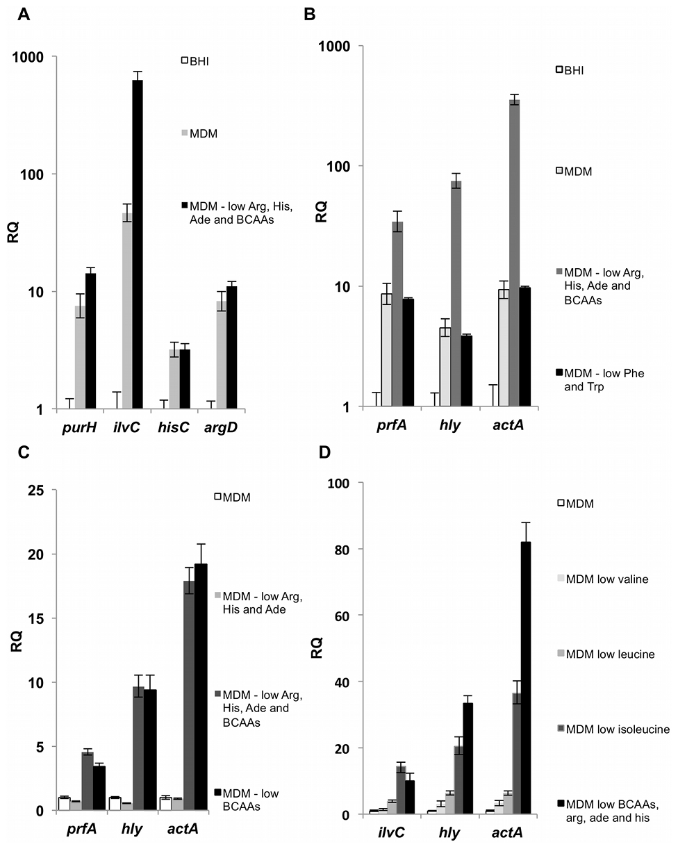 Nutrient availability influences transcription of <i>L. monocytogenes</i> metabolic and virulence genes.