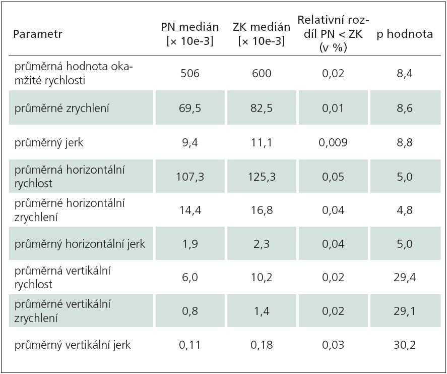 """Tab. 2b) Opisování slabiky """"les"""" (ZK vs PN)."""
