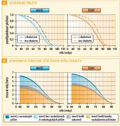 Očekávané přežití diabetiků a nediabetiků v roce 2011 a podíl jednotlivých příčin úmrtí na celkové mortalitě, upraveno podle zdroje: Rao Kondapally Seshasai S., et al.; Emerging Risk Factors Collaboration. Engl J Med 2011 (2)