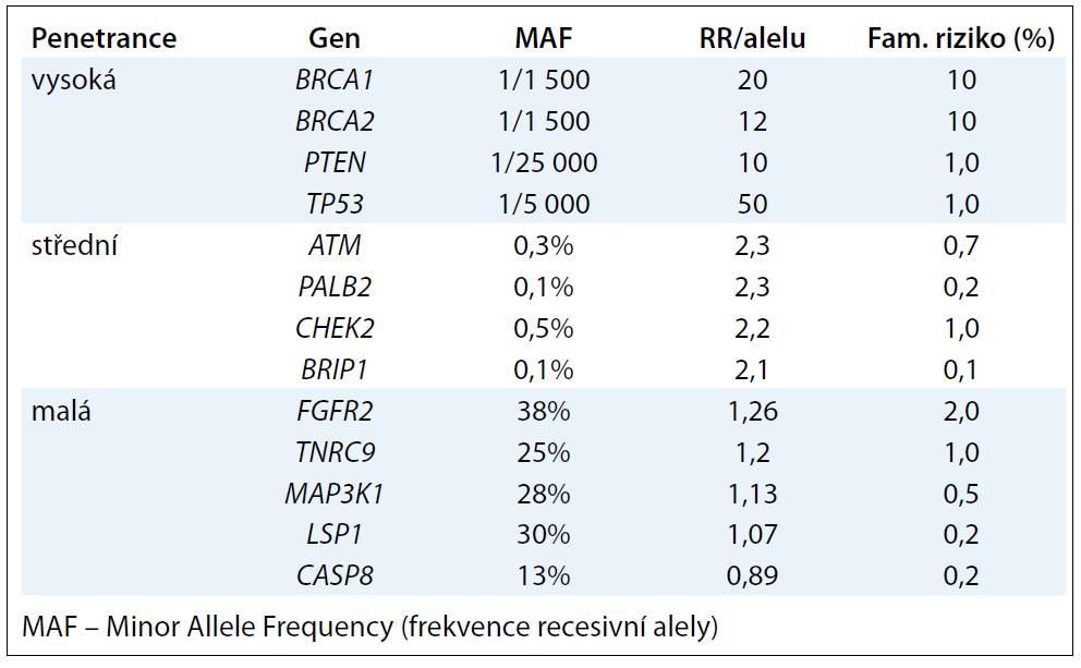 Relativní riziko (RR) vzniku karcinomu prsu u nosičů mutací v jedné z alel uvedených genů (podle [46]).
