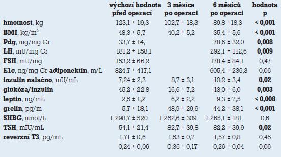 Změny hladin hormonů a adipokinů před a po redukci hmotnosti chirurgickou léčbou [18].