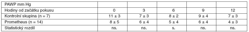 Srovnání průměrných hodnot PAWP včetně SD ve skupině zvířat s ASJ léčeným FPSA a u kontrolní skupiny bez léčby SD – standardní odchylka, ns. – neliší se, p > 0,05, s. – statisticky významný rozdíl, p < 0,05