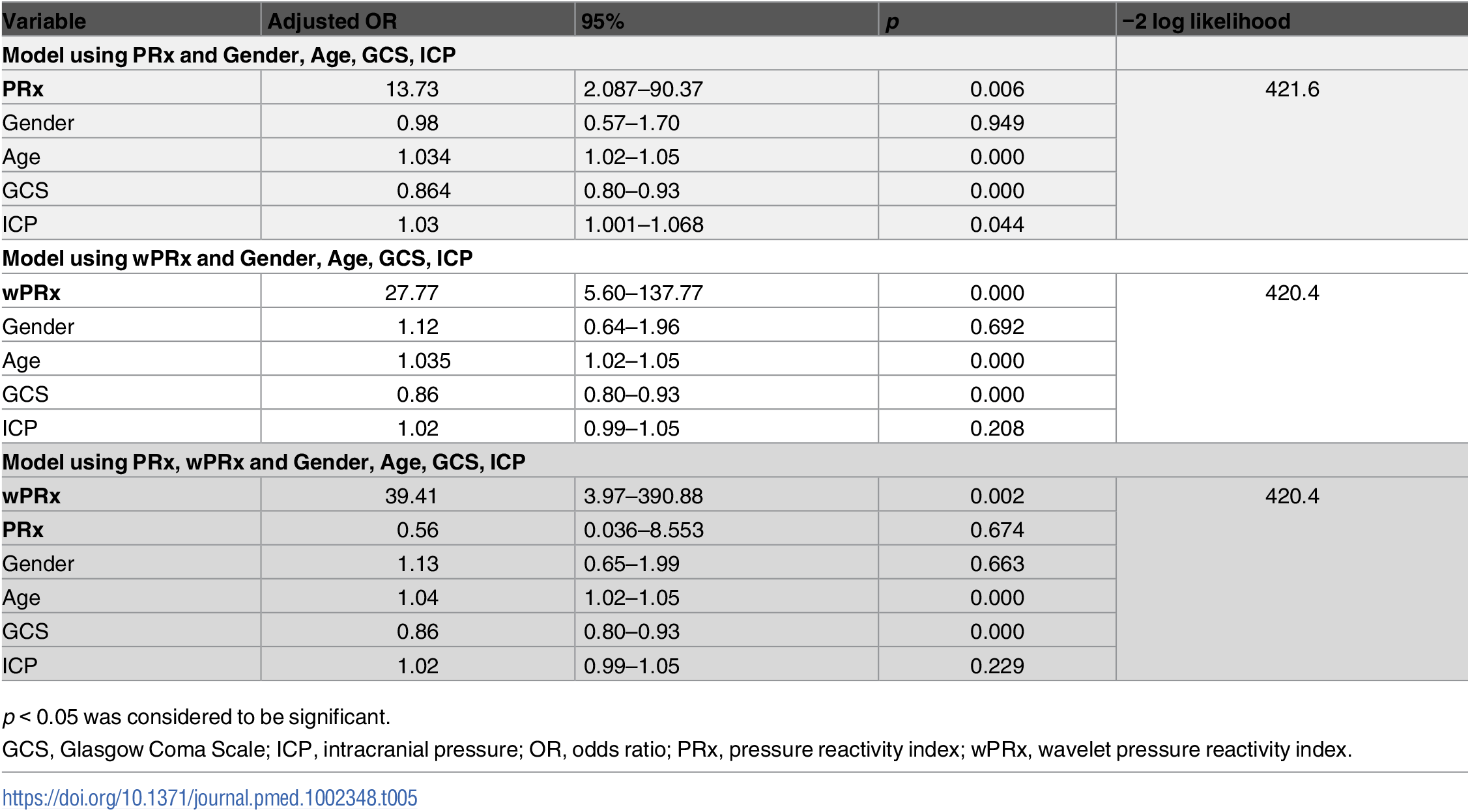 Multiple logistic regression models to predict unfavorable outcome at 6 months.