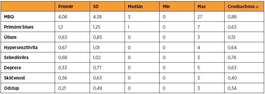 Vnitřní konzistence dotazníku MBQ a jednotlivých subškál