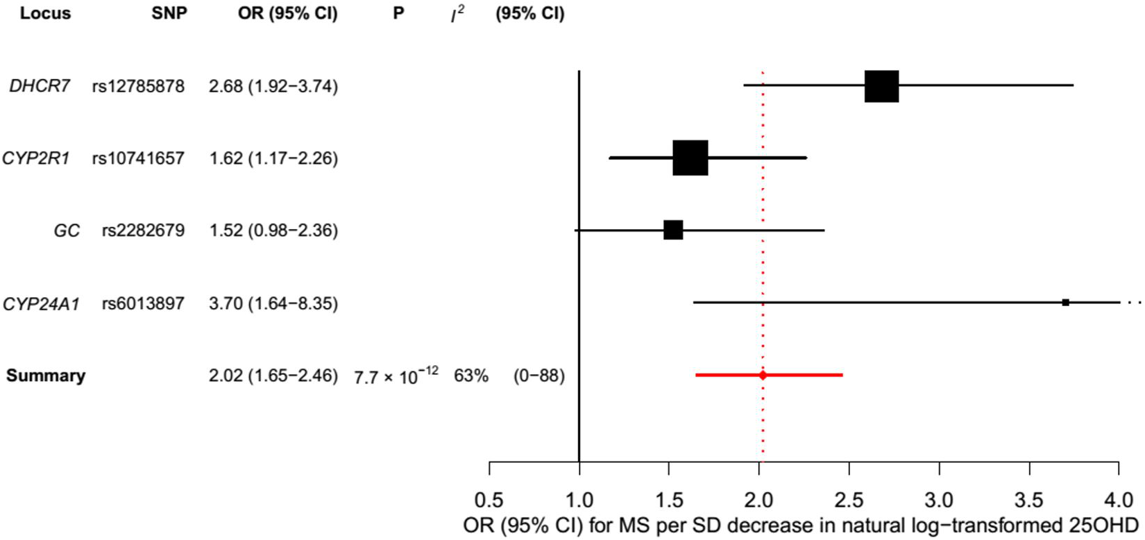 Mendelian randomization estimate of the association of 25OHD level with risk of multiple sclerosis.