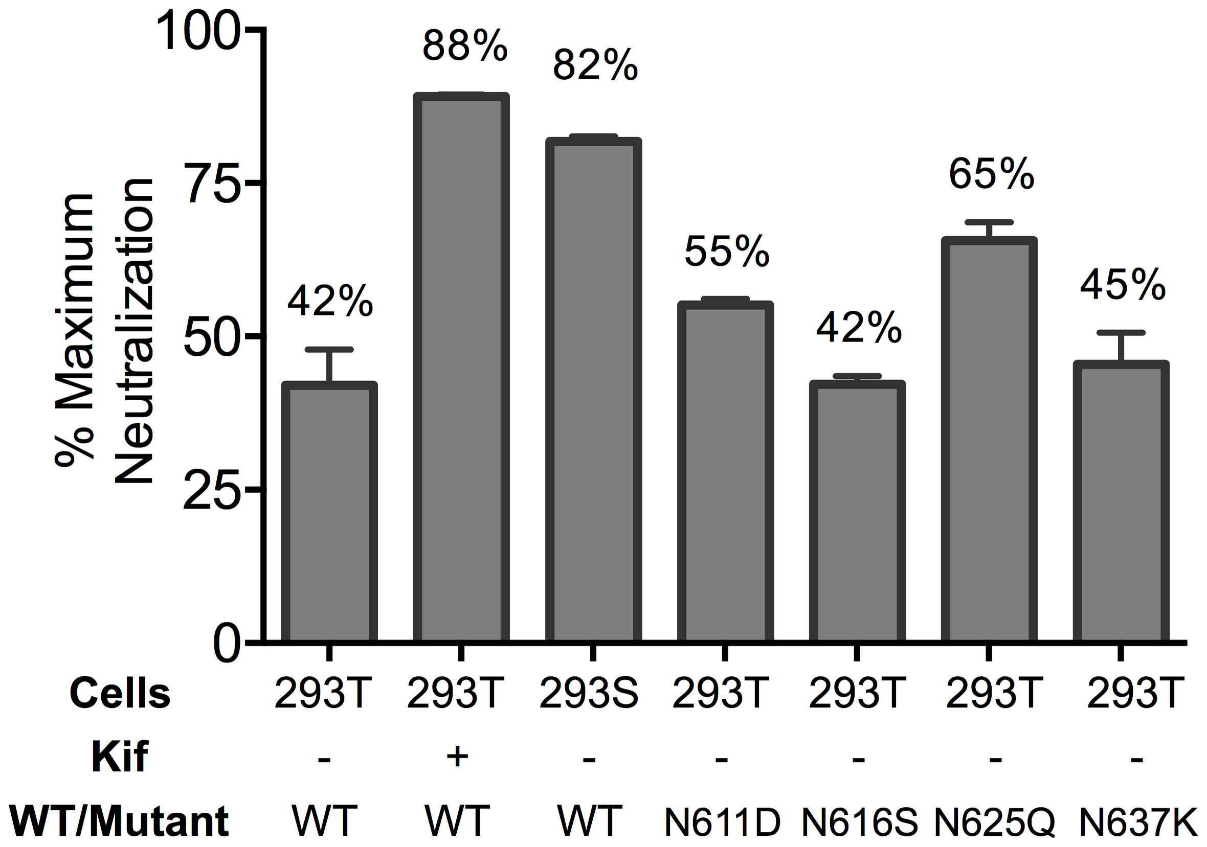 Glycosylation state of MPER mutant HIV-1 Env influences extent of maximum neutralization by 10E8.